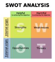 swot analysis photo: SWOT analysis 180px-SWOT_ensvg.png
